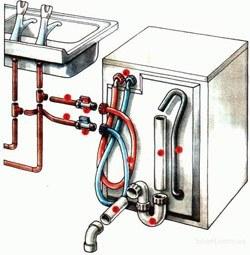 Установка стиральных машин в Киселевске